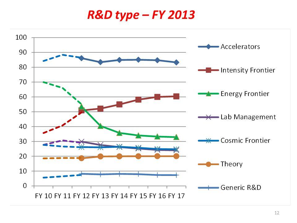 12 R&D type – FY 2013