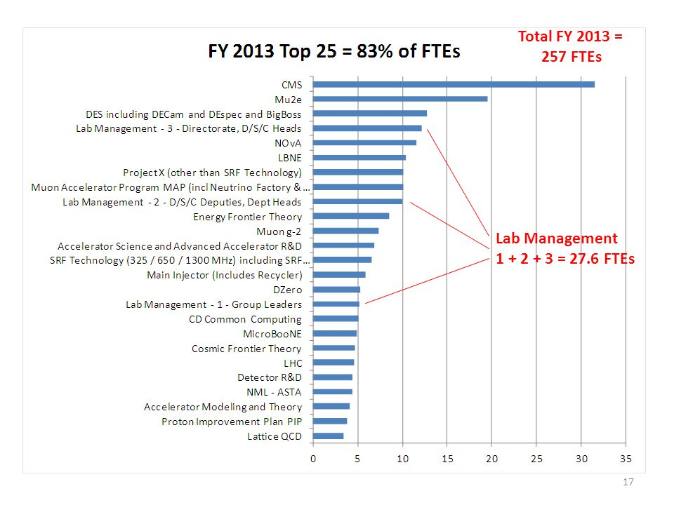 Total FY 2013 = 257 FTEs Lab Management 1 + 2 + 3 = 27.6 FTEs 17
