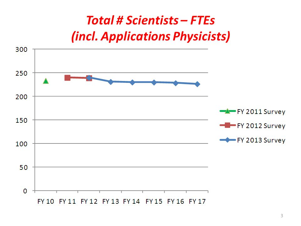Total # Scientists – FTEs (incl. Applications Physicists) 3