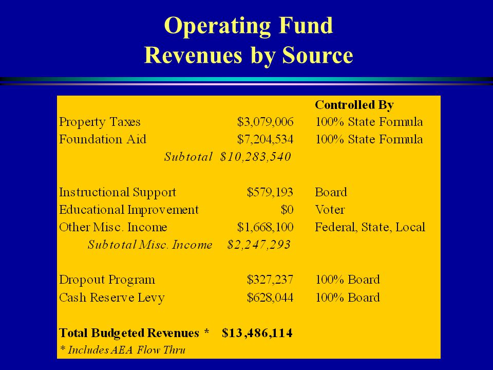 Operating Fund Revenues by Source