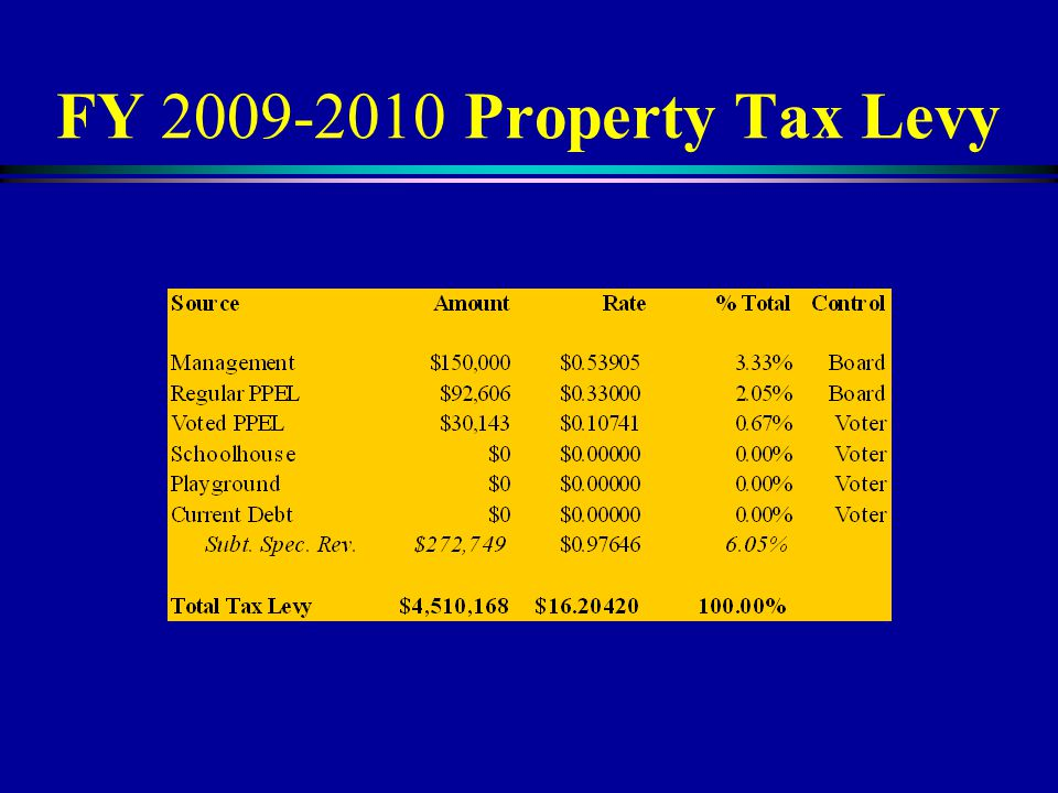 FY 2009-2010 Property Tax Levy