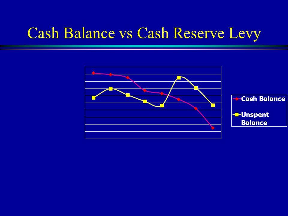 Cash Balance vs Cash Reserve Levy