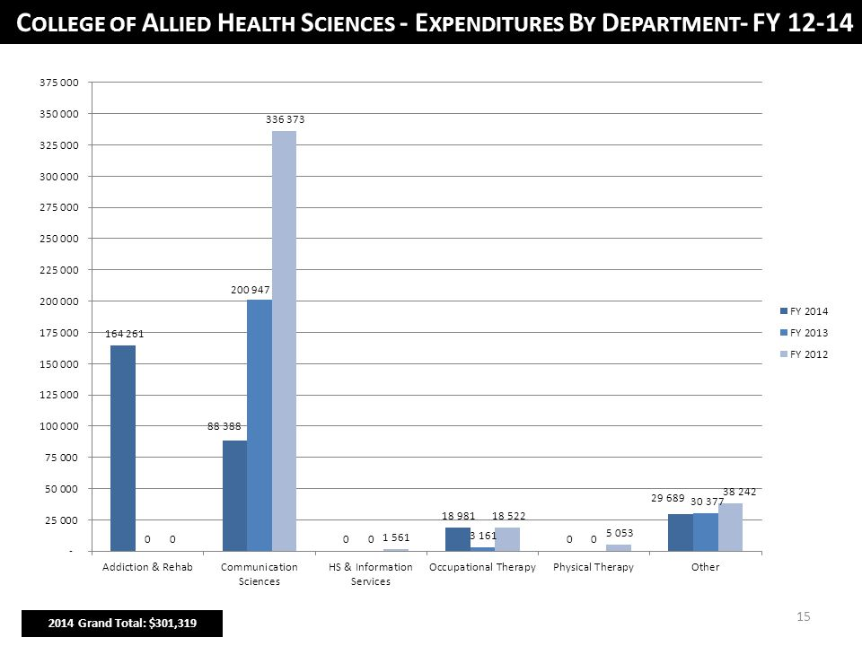 15 C OLLEGE OF A LLIED H EALTH S CIENCES - E XPENDITURES B Y D EPARTMENT - FY 12-14 2014 Grand Total: $301,319