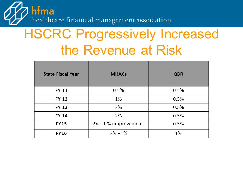 HSCRC Progressively Increased the Revenue at Risk State Fiscal YearMHACsQBR FY 110.5% FY 121%0.5% FY 132%0.5% FY 142%0.5% FY152% +1 % (improvement)0.5% FY162% +1%1%