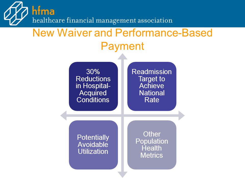 New Waiver and Performance-Based Payment 30% Reductions in Hospital- Acquired Conditions Readmission Target to Achieve National Rate Potentially Avoidable Utilization Other Population Health Metrics