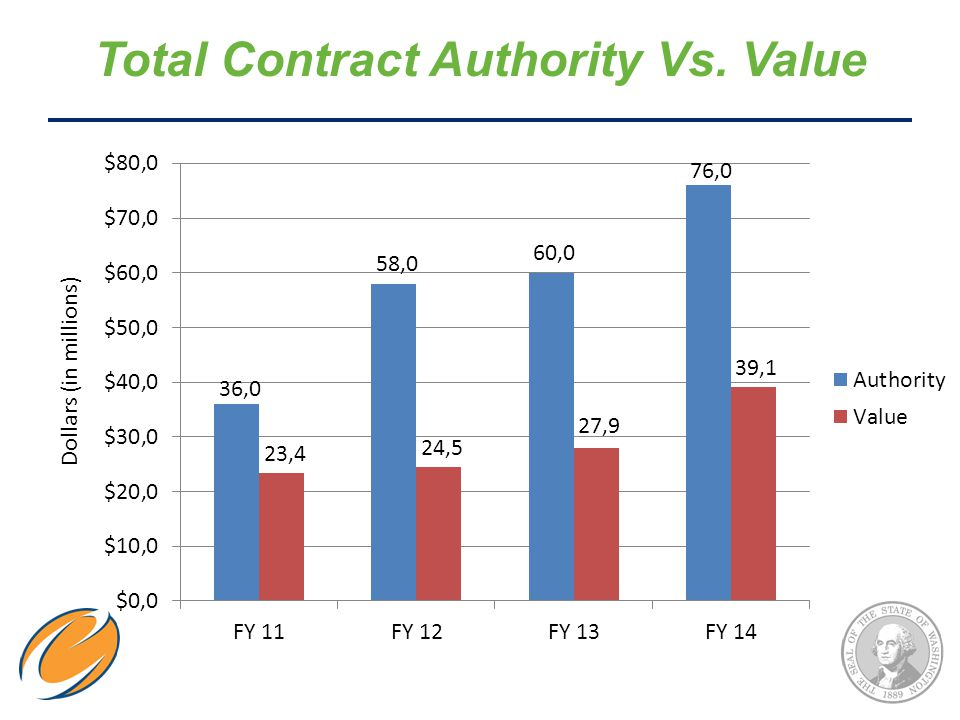 Total Contract Authority Vs. Value Dollars (in millions)