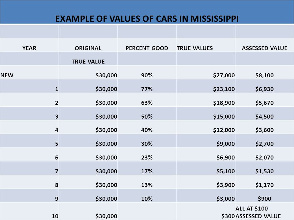 EXAMPLE OF VALUES OF CARS IN MISSISSIPPI YEARORIGINALPERCENT GOODTRUE VALUESASSESSED VALUE TRUE VALUE NEW$30,00090%$27,000$8,100 1$30,00077%$23,100$6,930 2$30,00063%$18,900$5,670 3$30,00050%$15,000$4,500 4$30,00040%$12,000$3,600 5$30,00030%$9,000$2,700 6$30,00023%$6,900$2,070 7$30,00017%$5,100$1,530 8$30,00013%$3,900$1,170 9$30,00010%$3,000$900 10$30,000$300 ALL AT $100 ASSESSED VALUE