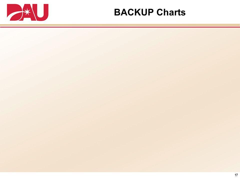BACKUP Charts 17