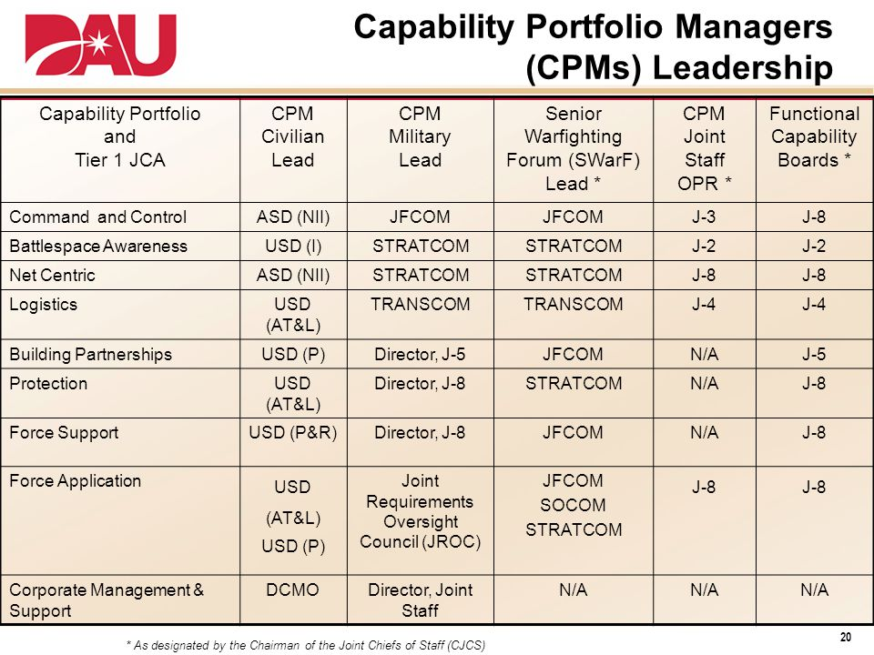 Capability Portfolio and Tier 1 JCA CPM Civilian Lead CPM Military Lead Senior Warfighting Forum (SWarF) Lead * CPM Joint Staff OPR * Functional Capability Boards * Command and ControlASD (NII)JFCOM J-3J-8 Battlespace AwarenessUSD (I)STRATCOM J-2 Net CentricASD (NII)STRATCOM J-8 LogisticsUSD (AT&L) TRANSCOM J-4 Building PartnershipsUSD (P)Director, J-5JFCOMN/AJ-5 ProtectionUSD (AT&L) Director, J-8STRATCOMN/AJ-8 Force SupportUSD (P&R)Director, J-8JFCOMN/AJ-8 Force Application USD (AT&L) USD (P) Joint Requirements Oversight Council (JROC) JFCOM SOCOM STRATCOM J-8 Corporate Management & Support DCMODirector, Joint Staff N/A * As designated by the Chairman of the Joint Chiefs of Staff (CJCS) Capability Portfolio Managers (CPMs) Leadership 20