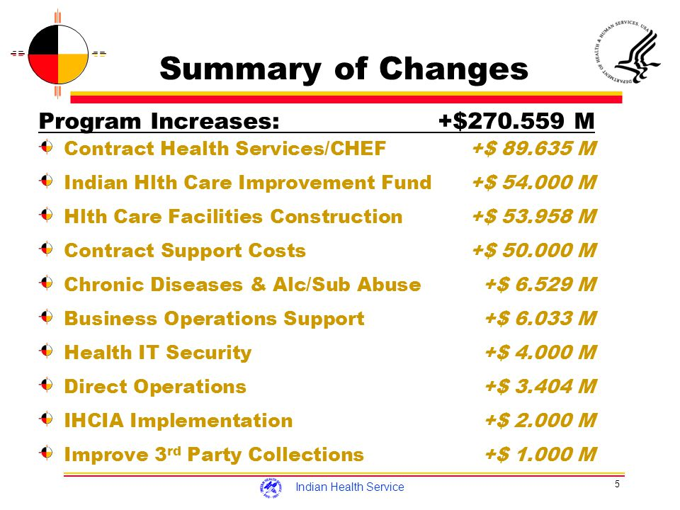5 Indian Health Service Summary of Changes Program Increases:+$270.559 M Contract Health Services/CHEF+$ 89.635 M Indian Hlth Care Improvement Fund+$ 54.000 M Hlth Care Facilities Construction+$ 53.958 M Contract Support Costs+$ 50.000 M Chronic Diseases & Alc/Sub Abuse+$ 6.529 M Business Operations Support+$ 6.033 M Health IT Security+$ 4.000 M Direct Operations+$ 3.404 M IHCIA Implementation+$ 2.000 M Improve 3 rd Party Collections+$ 1.000 M