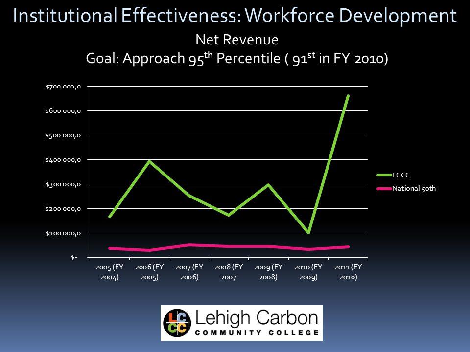 Institutional Effectiveness: Workforce Development Net Revenue Goal: Approach 95 th Percentile ( 91 st in FY 2010)