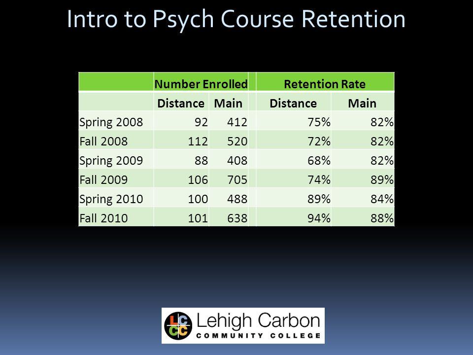 Intro to Psych Course Retention Number EnrolledCompletion Rate DistanceSchnecksvilleDistanceSchnecksville Spring 20089241275%82% Fall 200811252072%82% Spring 20098840868%82% Fall 200910670574%89% Spring 201010048889%84% Fall 201010163894%88% Number EnrolledRetention Rate DistanceMainDistanceMain Spring 20089241275%82% Fall 200811252072%82% Spring 20098840868%82% Fall 200910670574%89% Spring 201010048889%84% Fall 201010163894%88%