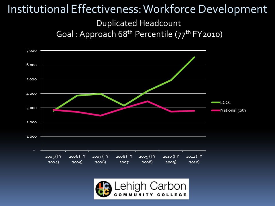 Institutional Effectiveness: Workforce Development Duplicated Headcount Goal : Approach 68 th Percentile (77 th FY2010)