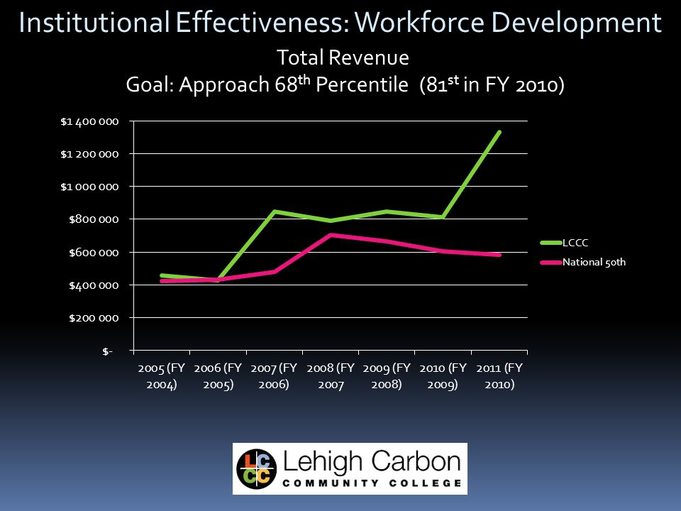 Institutional Effectiveness: Workforce Development Total Revenue Goal: Approach 68 th Percentile (81 st in FY 2010)