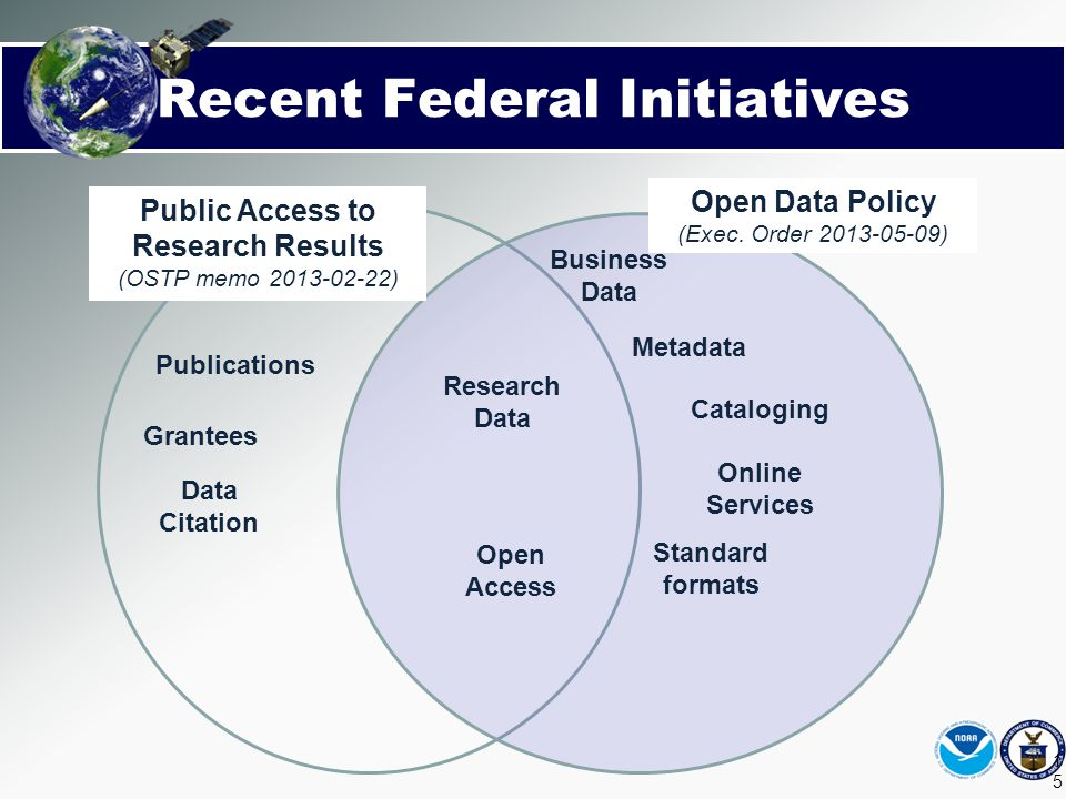 Recent Federal Initiatives Public Access to Research Results (OSTP memo 2013-02-22) Open Data Policy (Exec. Order 2013-05-09) Publications Open Access