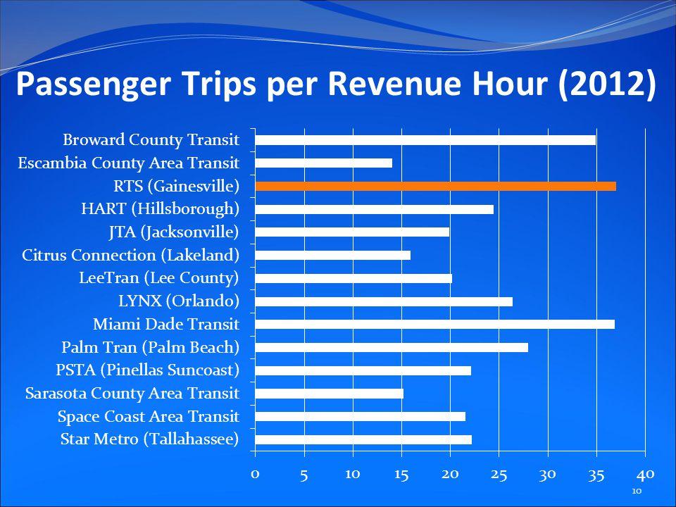 Passenger Trips per Revenue Hour (2012) 10
