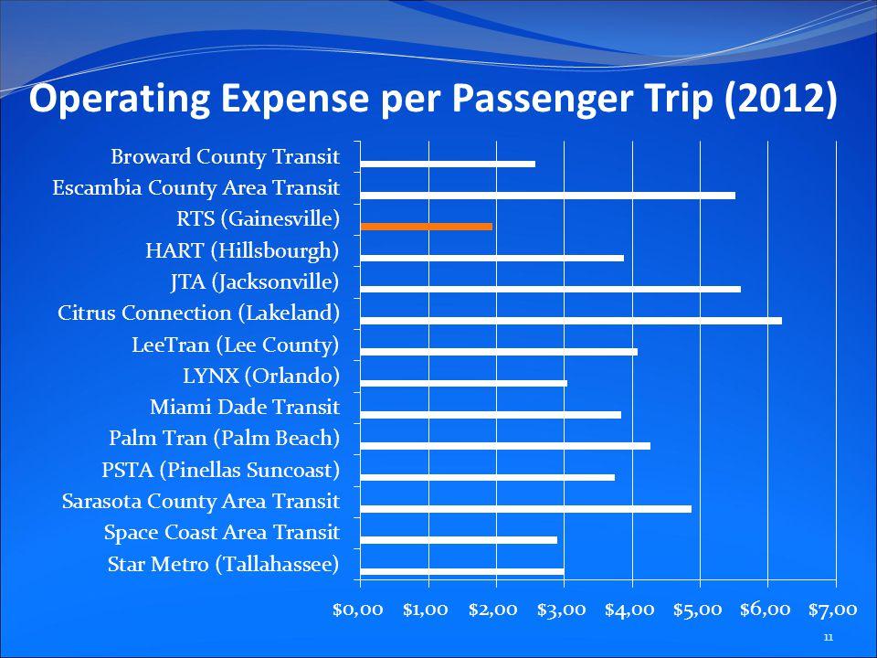 Operating Expense per Passenger Trip (2012) 11