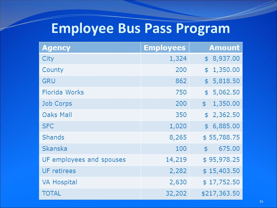 Employee Bus Pass Program AgencyEmployeesAmount City 1,324$ 8,937.00 County 200$ 1,350.00 GRU 862$ 5,818.50 Florida Works 750$ 5,062.50 Job Corps 200$ 1,350.00 Oaks Mall 350$ 2,362.50 SFC 1,020$ 6,885.00 Shands 8,265$ 55,788.75 Skanska 100$ 675.00 UF employees and spouses14,219$ 95,978.25 UF retirees 2,282$ 15,403.50 VA Hospital 2,630$ 17,752.50 TOTAL32,202$217,363.50 21