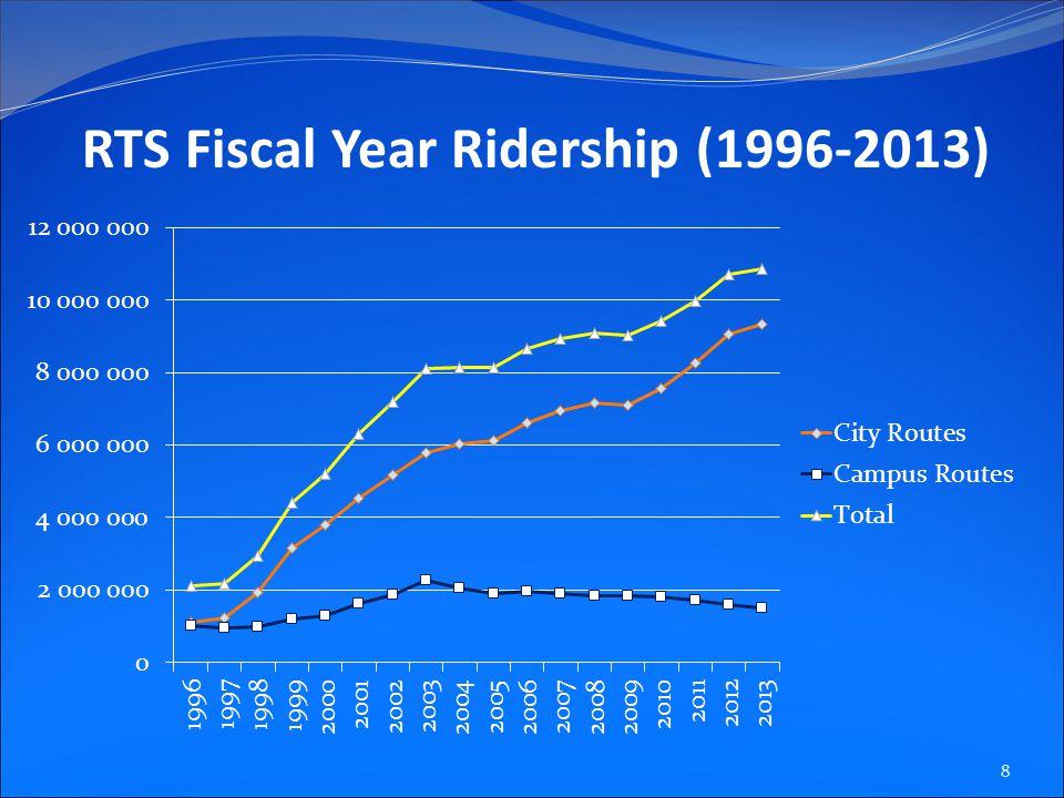RTS Fiscal Year Ridership (1996-2013) 8