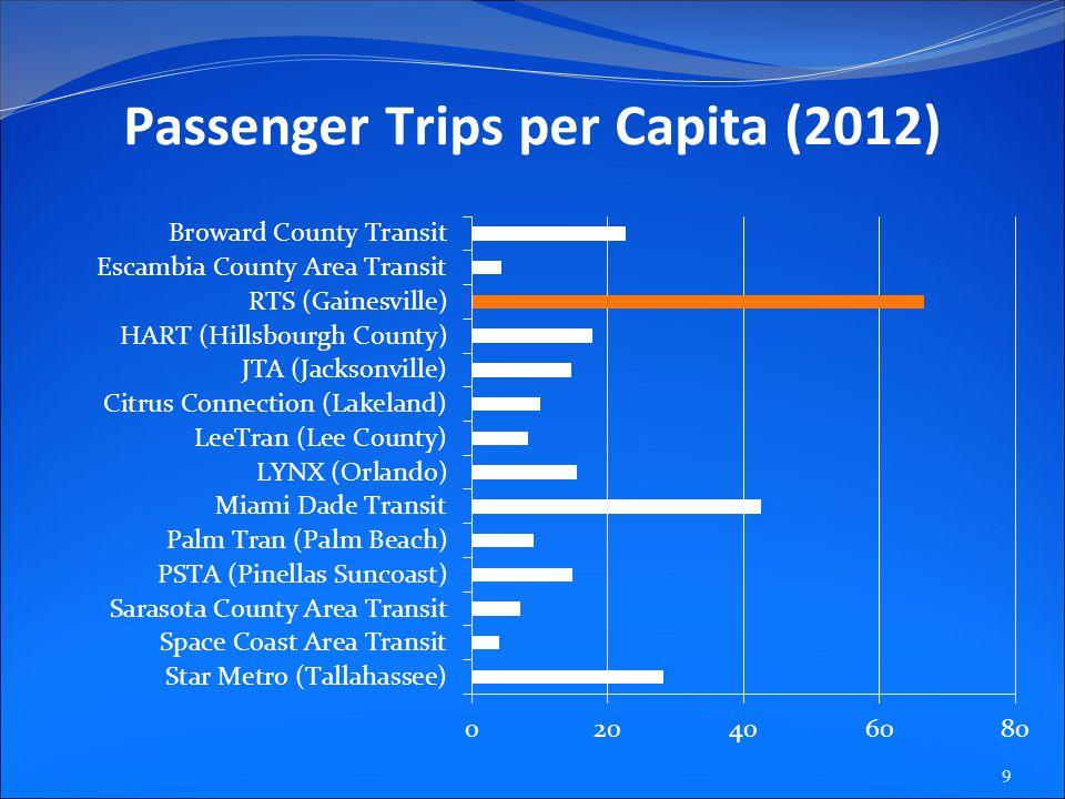 Passenger Trips per Capita (2012) 9