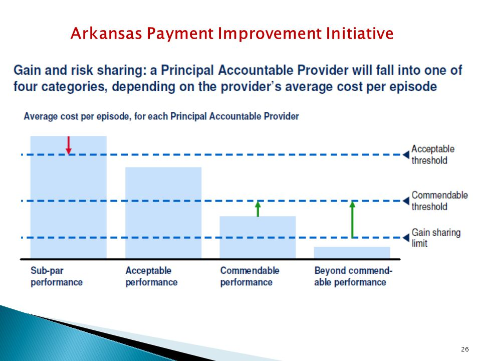 Arkansas Payment Improvement Initiative 26