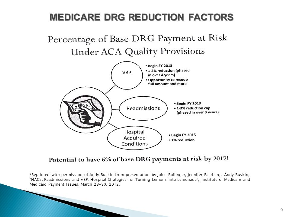 9 MEDICARE DRG REDUCTION FACTORS *Reprinted with permission of Andy Ruskin from presentation by Jolee Bollinger, Jennifer Faerberg, Andy Ruskin, HACs, Readmissions and VBP: Hospital Strategies for Turning Lemons into Lemonade , Institute of Medicare and Medicaid Payment Issues, March 28-30, 2012.