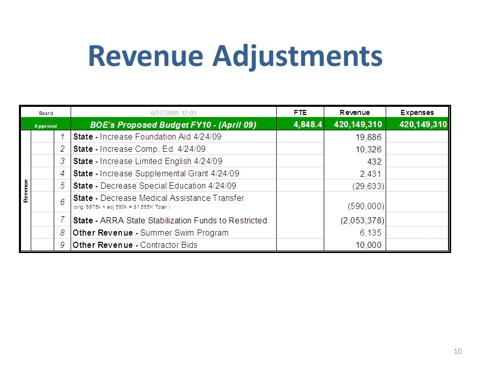 Revenue Adjustments 10