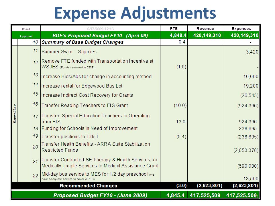 Expense Adjustments 11