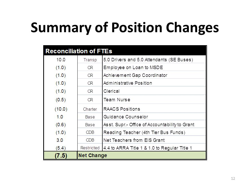 Summary of Position Changes 12