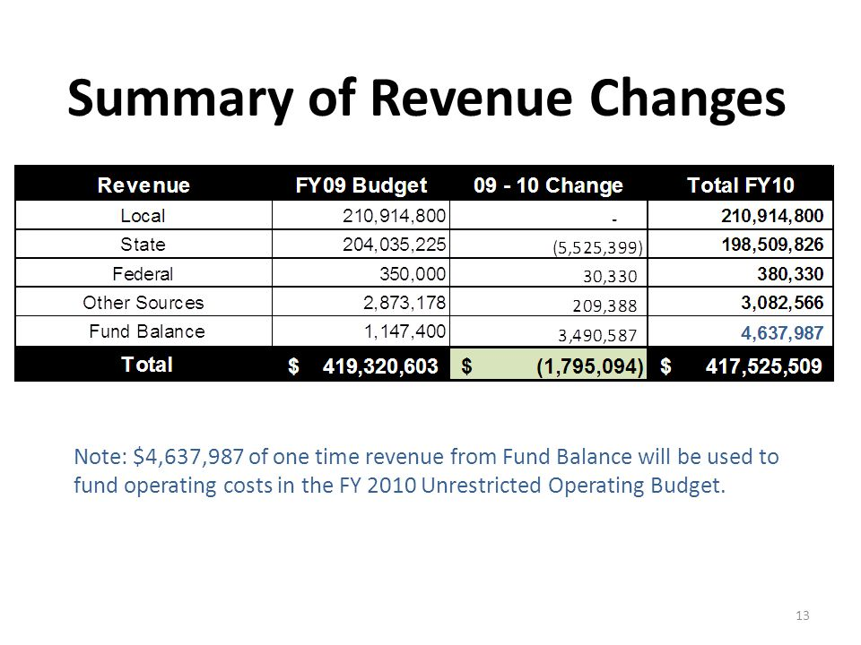Summary of Revenue Changes Note: $4,637,987 of one time revenue from Fund Balance will be used to fund operating costs in the FY 2010 Unrestricted Operating Budget.