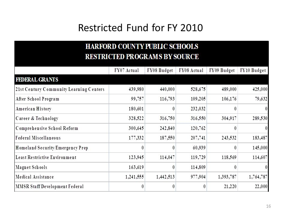 Restricted Fund for FY 2010 16