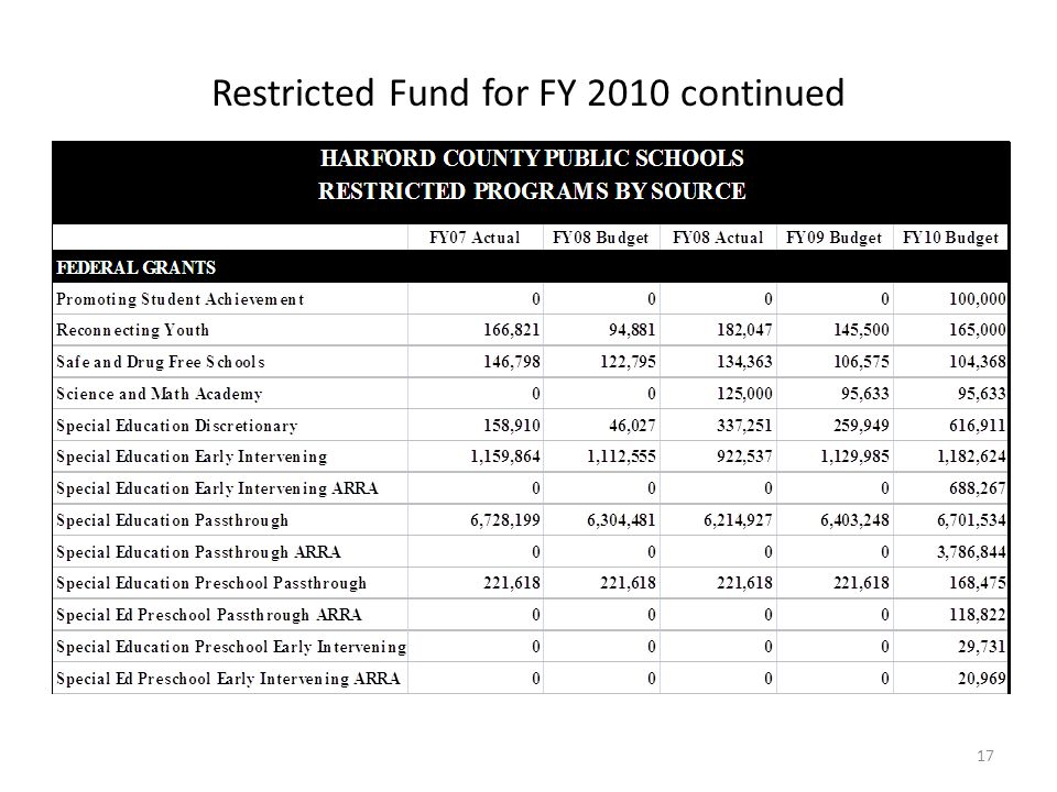 Restricted Fund for FY 2010 continued 17