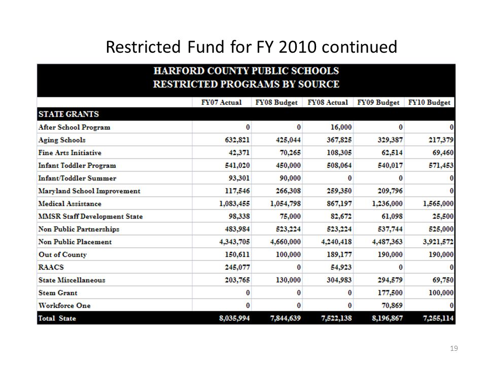 Restricted Fund for FY 2010 continued 19