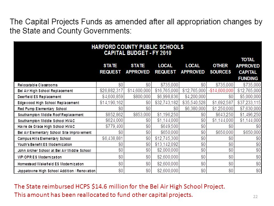 The Capital Projects Funds as amended after all appropriation changes by the State and County Governments: The State reimbursed HCPS $14.6 million for the Bel Air High School Project.