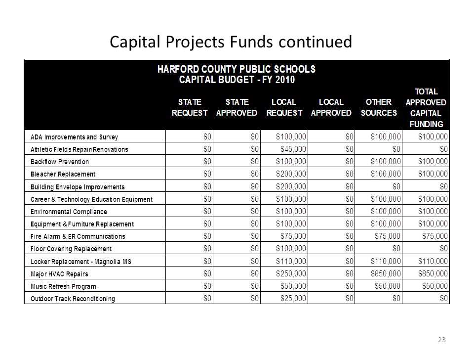 Capital Projects Funds continued 23