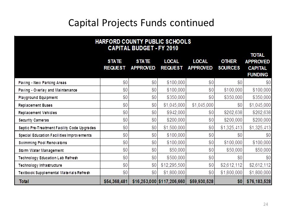 Capital Projects Funds continued 24