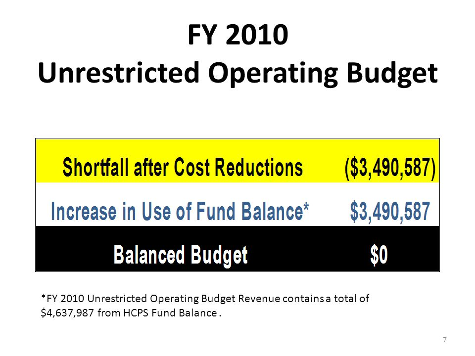 FY 2010 Unrestricted Operating Budget *FY 2010 Unrestricted Operating Budget Revenue contains a total of $4,637,987 from HCPS Fund Balance.