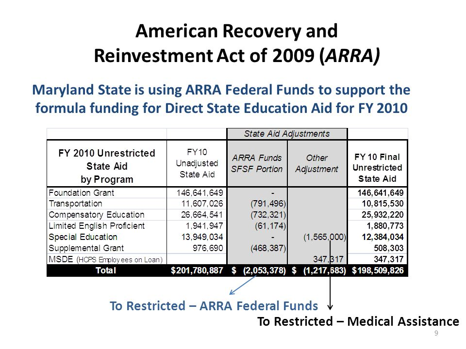American Recovery and Reinvestment Act of 2009 (ARRA) Maryland State is using ARRA Federal Funds to support the formula funding for Direct State Education Aid for FY 2010 To Restricted – ARRA Federal Funds To Restricted – Medical Assistance 9