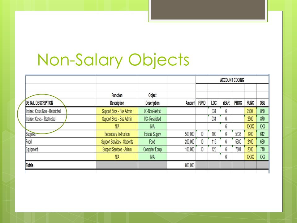 Non-Salary Objects