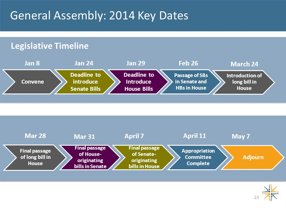 General Assembly: 2014 Key Dates 23 Convene Deadline to introduce Senate Bills Deadline to Introduce House Bills Passage of SBs in Senate and HBs in House Introduction of long bill in House Jan 8 May 7 Feb 26Jan 29Jan 24 Mar 28 Mar 31 April 7 April 11 Legislative Timeline Final passage of long bill in House Final passage of Senate- originating bills in House Final passage of House- originating bills in Senate Appropriation Committee Complete Adjourn March 24