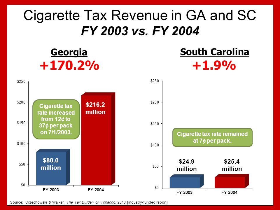 Cigarette Tax Revenue in GA and SC FY 2003 vs.