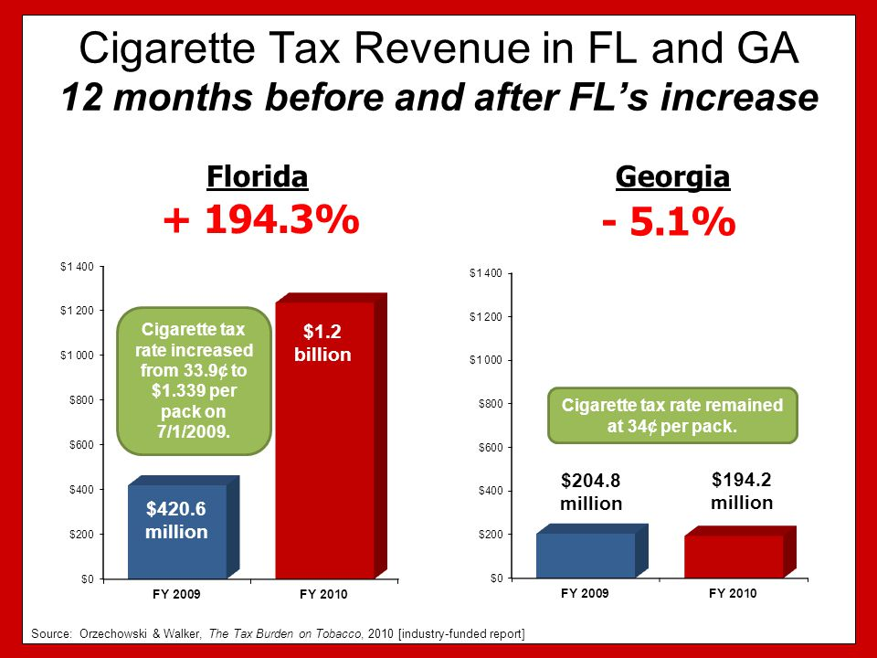 Cigarette Tax Revenue in FL and GA 12 months before and after FL's increase + 194.3% FloridaGeorgia - 5.1% Cigarette tax rate increased from 33.9¢ to $1.339 per pack on 7/1/2009.
