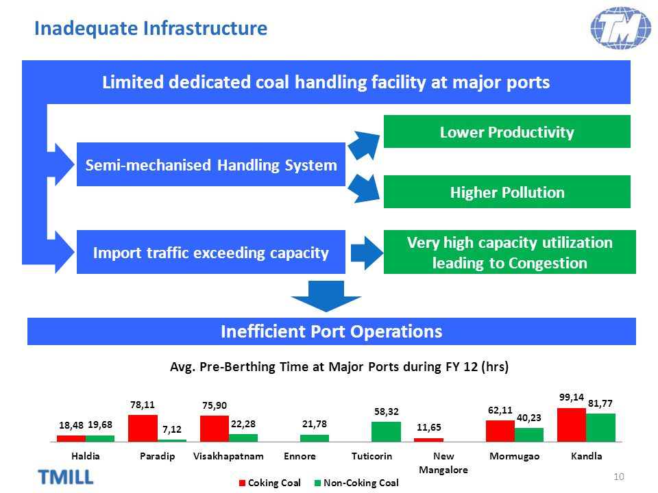 TMILL Inadequate Infrastructure 10 Limited dedicated coal handling facility at major ports Lower Productivity Semi-mechanised Handling System Higher Pollution Import traffic exceeding capacity Very high capacity utilization leading to Congestion Inefficient Port Operations