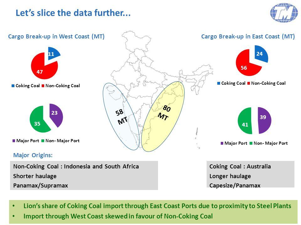 TMILL Imported Coal Traffic at Select Indian Ports during FY13 5 Kakinada – 4 MT Karaikal – 5 MT Haldia – 6.5 MT Paradip – 12.7 MT Visakhapatnam – 11.8 MT Ennore – 6 MT Tuticorin - 3 MT Kandla – 4.3 MT Mormugao – 7.3 MT New Mangalore – 4.3 MT Dhamra – 8 MT Gangavaram – 10 MT Krishnapatnam – 16 MT Mundra – 26 MT Mumbai– 4.2 MT Select Major Ports Select Minor Ports Deep-Water Minor Ports