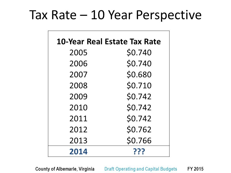 Tax Rate – 10 Year Perspective 10-Year Real Estate Tax Rate 2005$0.740 2006$0.740 2007$0.680 2008$0.710 2009$0.742 2010$0.742 2011$0.742 2012$0.762 2013$0.766 2014 .