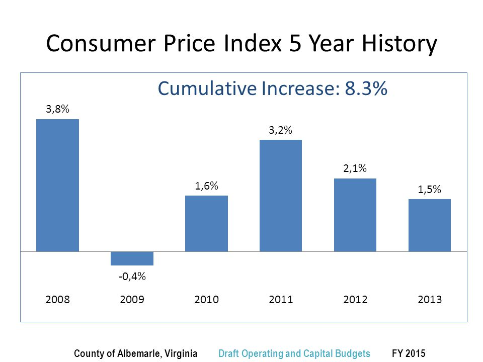 Consumer Price Index 5 Year History County of Albemarle, Virginia Draft Operating and Capital Budgets FY 2015