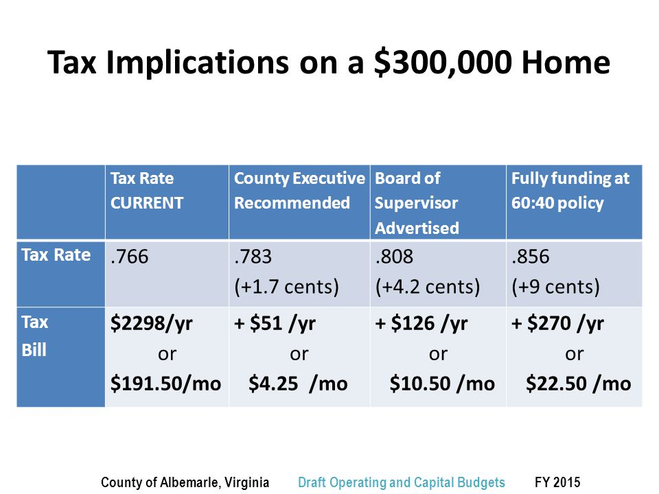 Tax Implications on a $300,000 Home Tax Rate CURRENT County Executive Recommended Board of Supervisor Advertised Fully funding at 60:40 policy Tax Rate.766.783 (+1.7 cents).808 (+4.2 cents).856 (+9 cents) Tax Bill $2298/yr or $191.50/mo + $51 /yr or $4.25 /mo + $126 /yr or $10.50 /mo + $270 /yr or $22.50 /mo County of Albemarle, Virginia Draft Operating and Capital Budgets FY 2015
