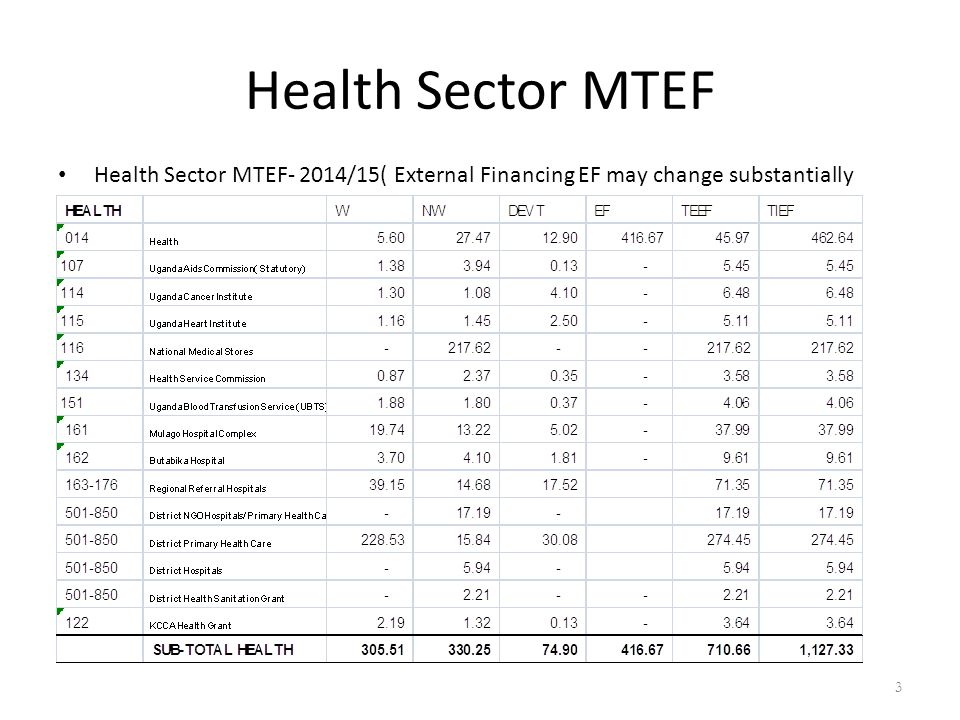 Health Sector MTEF- 2014/15( External Financing EF may change substantially Health Sector MTEF 3