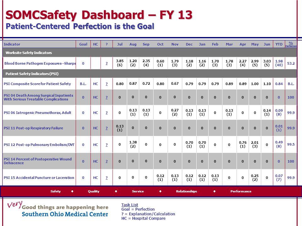 IndicatorGoalHC?JulAugSepOctNovDecJanFebMarAprMayJunYTD % Perfection Worksite Safety Indicators Blood Borne Pathogen Exposures--Sharps0? 3.85 (6) 1.20