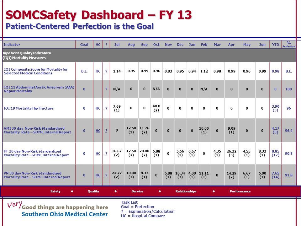 IndicatorGoalHC?JulAugSepOctNovDecJanFebMarAprMayJunYTD % Perfection Inpatient Quality Indicators (IQI) Mortality Measures IQI Composite Score for Mor